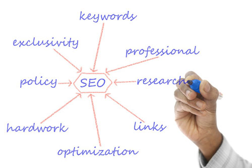 The Ultimate SEO Check List