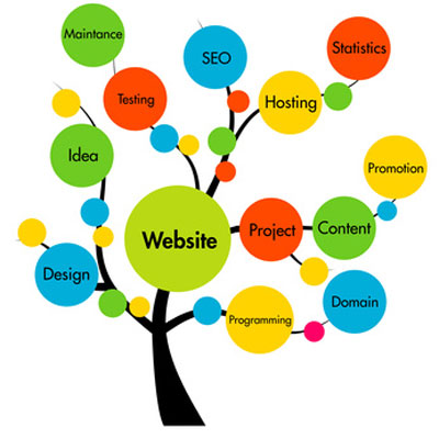 Website Design and Marketing Sheffield